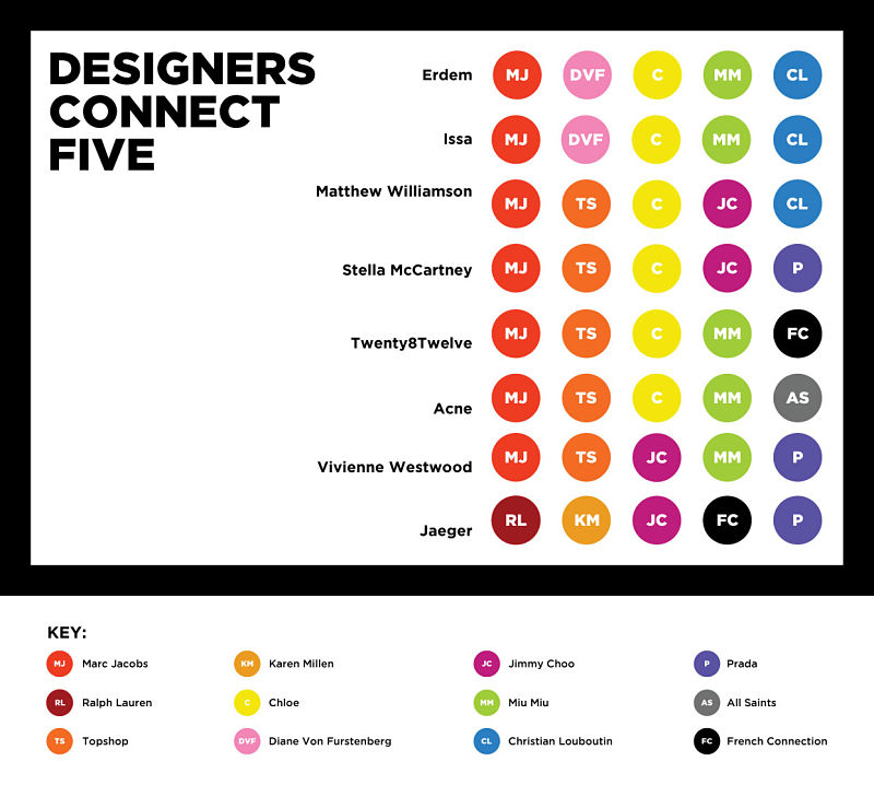 designers_connect_five_uk