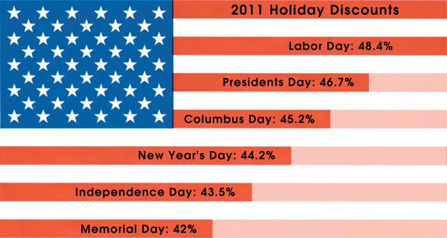 President's Day Sales: The Best Days of the Year to Shop
