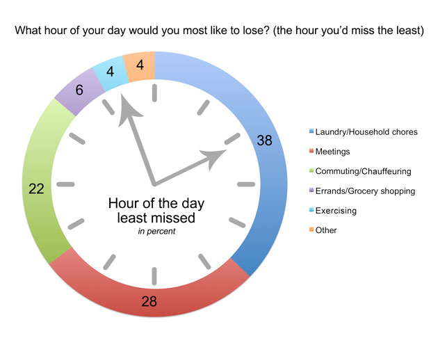 Survey results: the hour women most want to lose