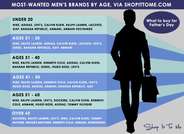 Men's Most-Popular Brands by Age