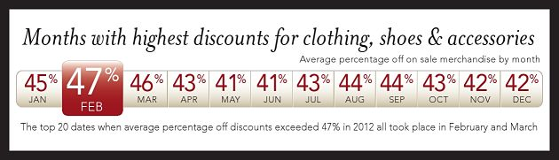 The Month With The Steepest Discounts -- Revealed
